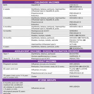 Immunisation-schedule